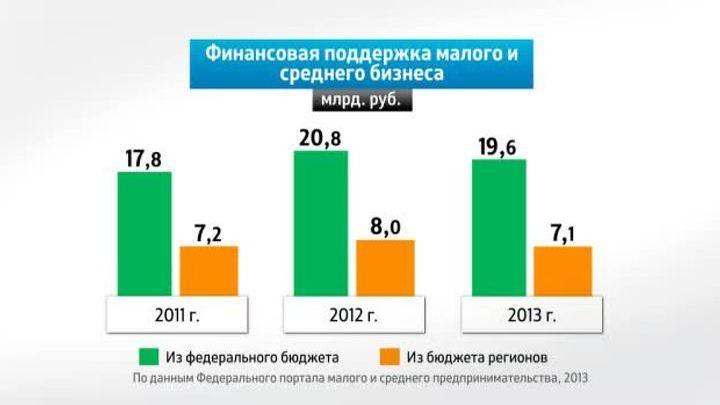острия Проблемы оценки бизнеса в россии могли испытывать