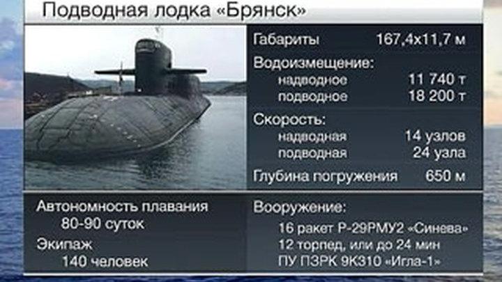 подводные лодки россии реферат