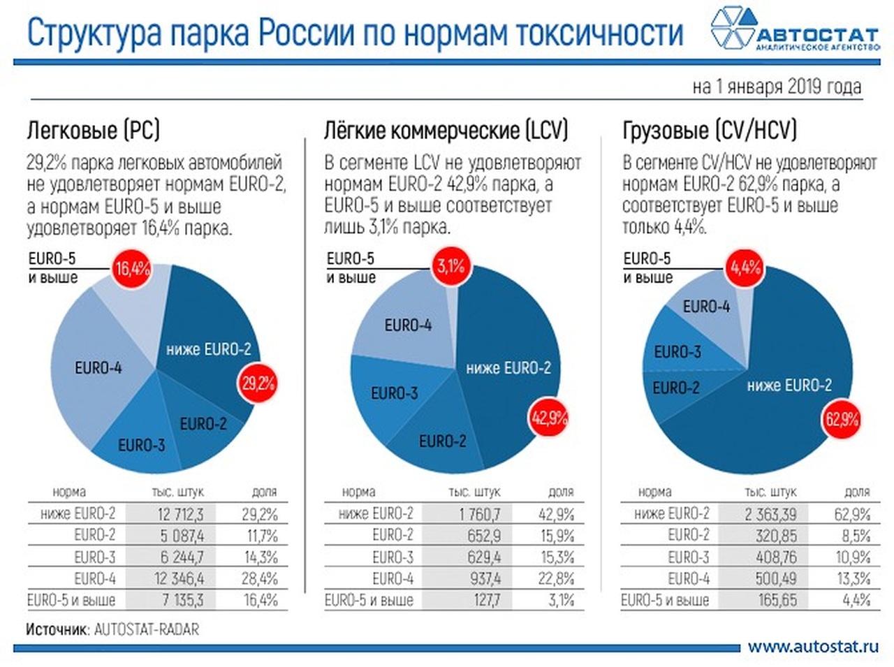 """В России посчитали """"чистые"""" и """"грязные"""" машины"""