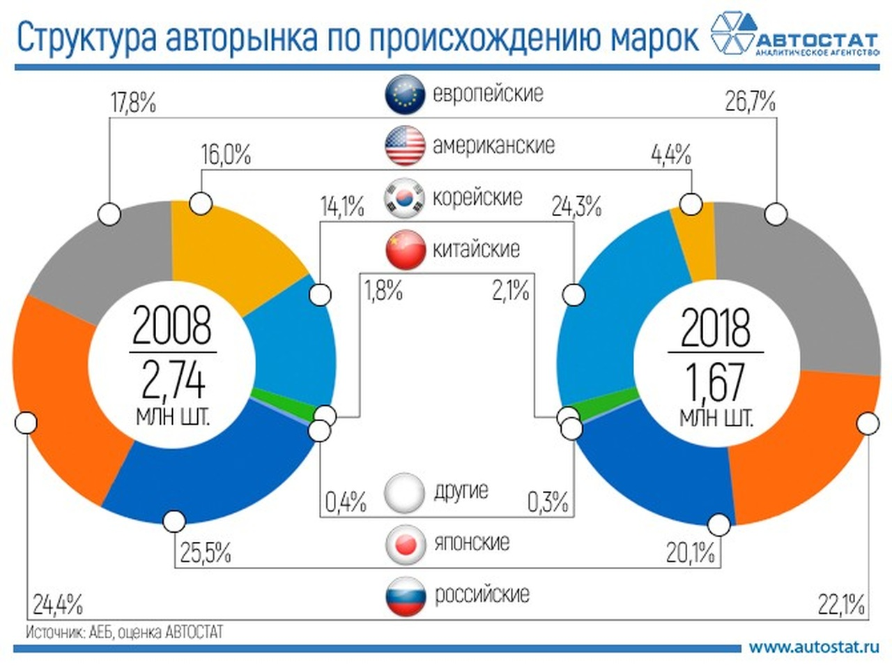 """От """"японцев"""" к """"европейцам"""": перемены российского авторынка за 10 лет"""