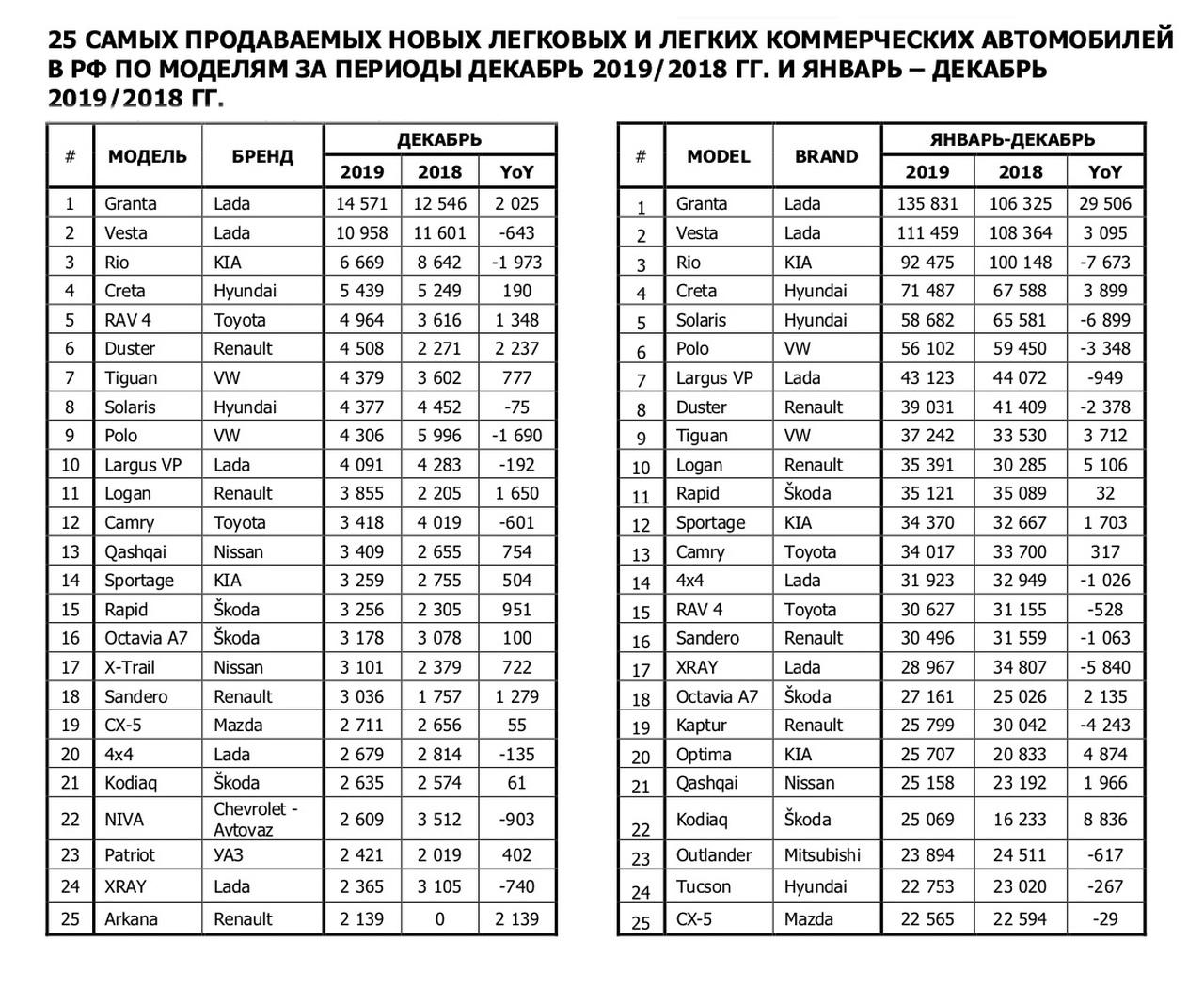 Жители России  проголосовали рублем за российские  авто