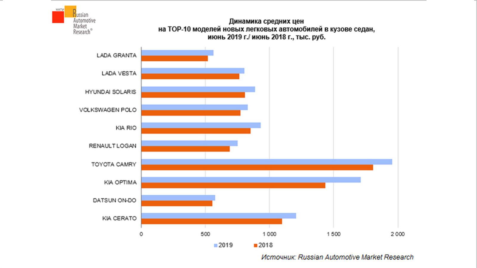 Как дорожают самые популярные седаны в России: сравниваем и делаем выводы