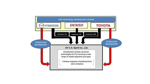 Toyota, Мазда иDenso объединились втройственный союз