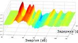 """Серия """"снимков"""" изменений энергии электрона в кристалле кремния. Когда электрон находится в связанном состоянии, его положение показано красным цветом, при переходе в зону проводимости (через 450 ас) – оранжевым и жёлтым"""