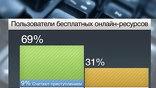 в России из 69% тех, кто скачивает нелегальный контент, воровством это считает только 9%.