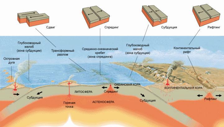 Новое исследование предполагает, что конвекция в мантии обеспечивает поставку воды в океаны. На рисунке схема геотектонических процессов
