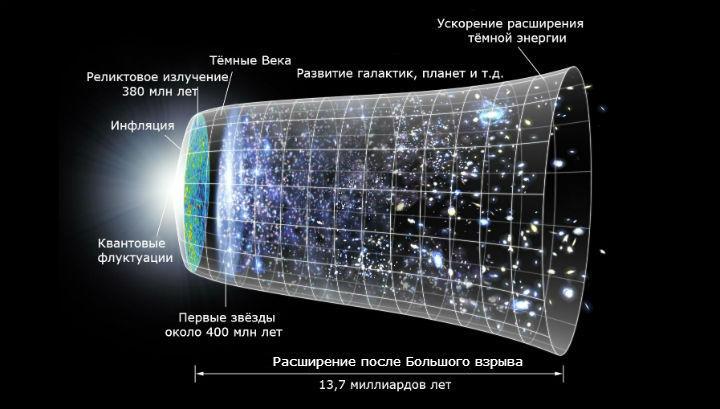 Художественное представление эволюции Вселенной от Большого взрыва до настоящего времени