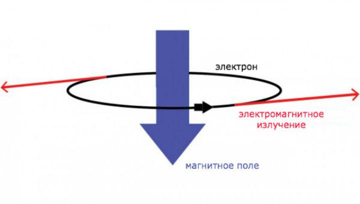 Рисунок показывает траекторию полёта электрона, испускающего излучение