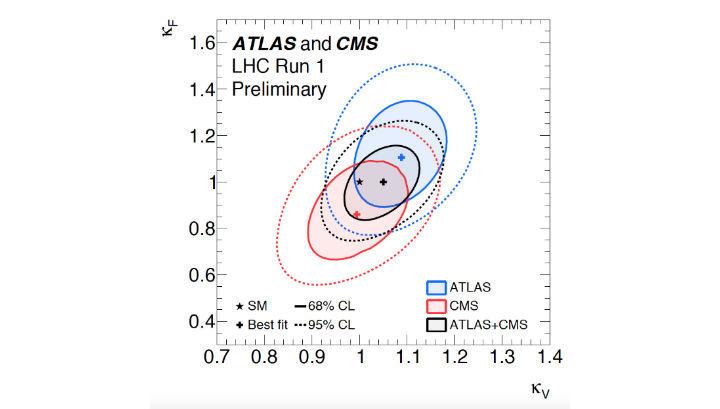 Данные, полученные по результатам экспериментов ATLAS и CMS, физики объединили и вывели наиболее точные показатели свойств бозона Хиггса