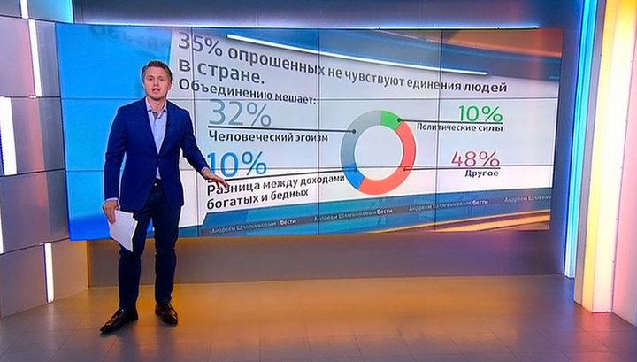 ВЦИОМ: более половины россиян ощущают сильное единение народа