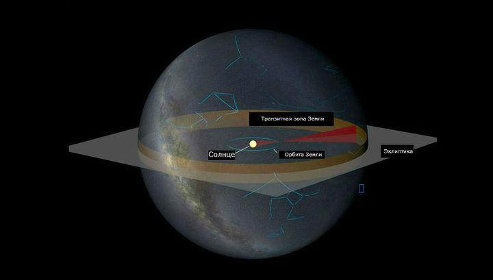 Чтобы инопланетяне нашли нас, они должны изучать транзитную зону Земли на фоне Солнца