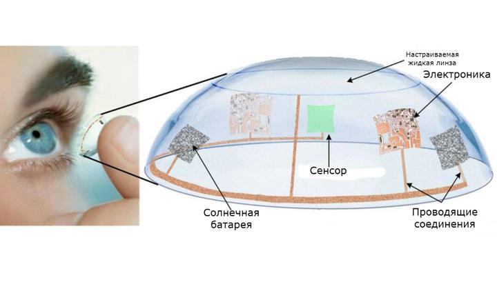 Различные компоненты контактных линз – датчики, электроника, солнечные батареи – будут встраиваться вдоль края линзы из гибкого материала