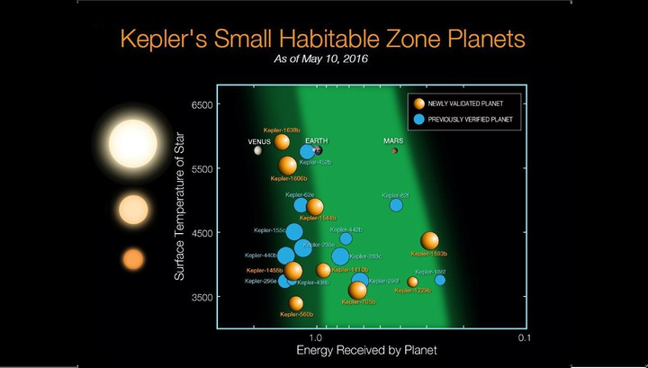 Анализ также утвердил 984 кандидата в планеты, ранее подтвержденных с помощью других методов.