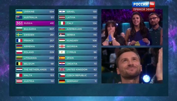 Евровидение кто первый занял
