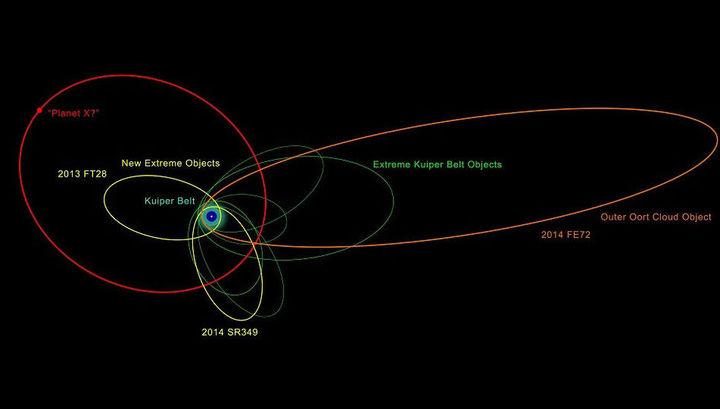Ученые рассчитали, что девятая планета погубит Солнечную систему