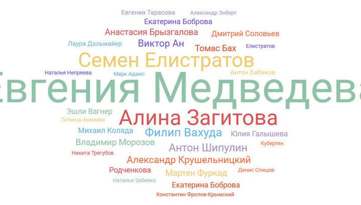 Лица Олимпиады в зеркале российских соцсетей