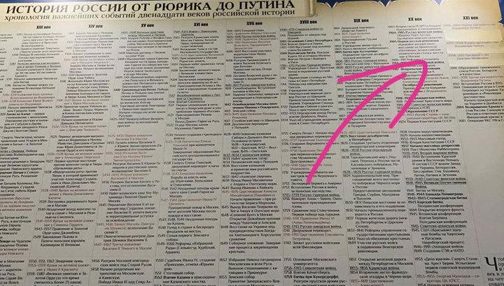 """Организаторы парка """"Россия - моя история"""" проверят, почему были заклеены трагические даты истории России"""