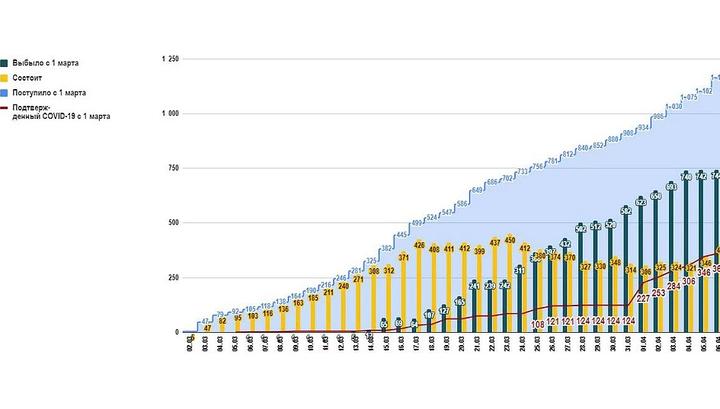 Денис Проценко опубликовал график динамики коронавируса