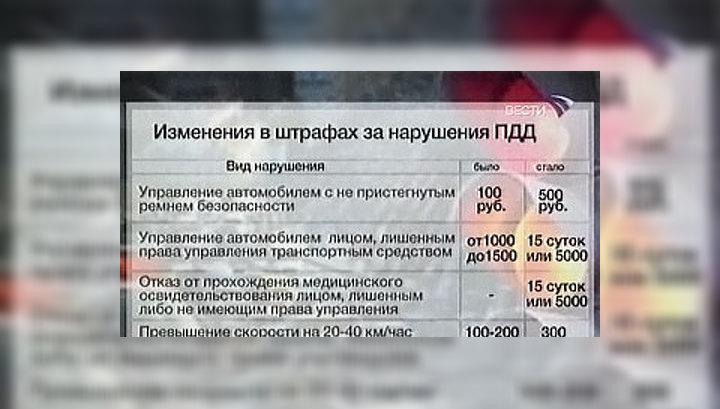 штрафы за нарушение пдд павлодар проверить было вопиющим