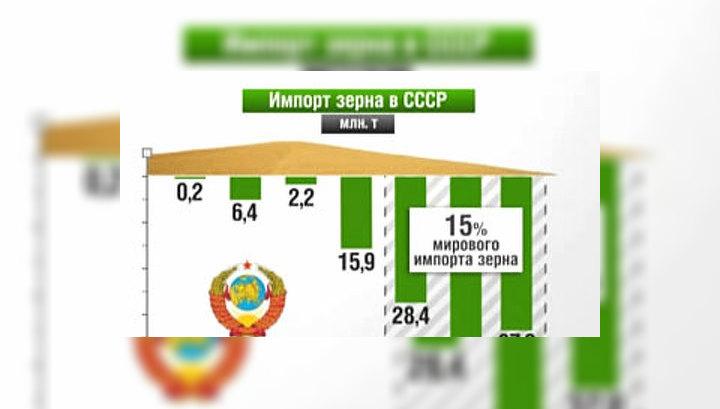 Россия в цифрах. Всемирный зерновой форум. Импорт и экспорт зерна