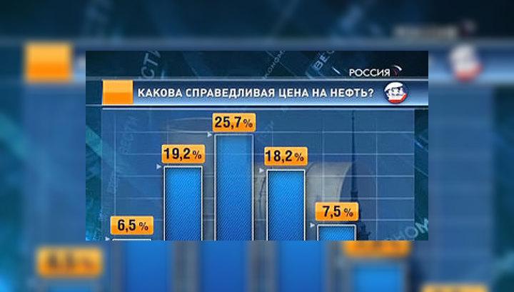 Петербургский форум: деньги и нефть – самые повторяющиеся слова