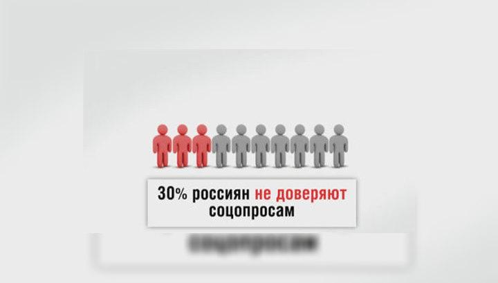 Россия в цифрах. Отношение к социологическим опросам