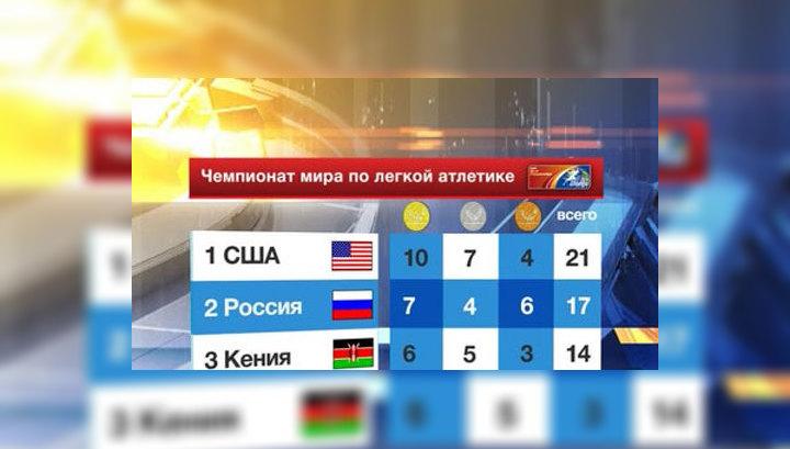 Российские легкоатлеты вышли на второе место чемпионата мира