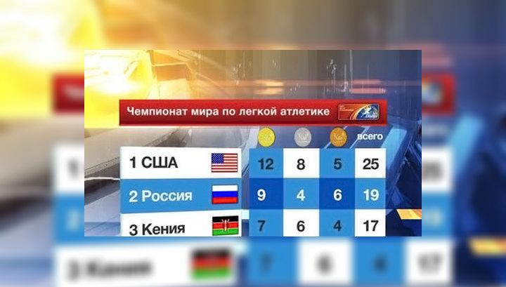 Чемпионат мира по легкой атлетике: у России 9 золотых медалей