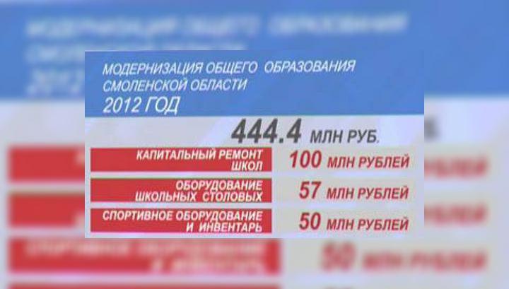 Более 400 млн. рублей получит регион на модернизацию образования