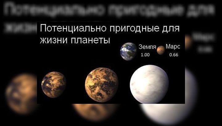 Глизе 581g с индексом подобия Земле 0,92 возглавляет топ-5 планет, потенциально пригодных для жизни. Земля и Марс приведены для сравнения