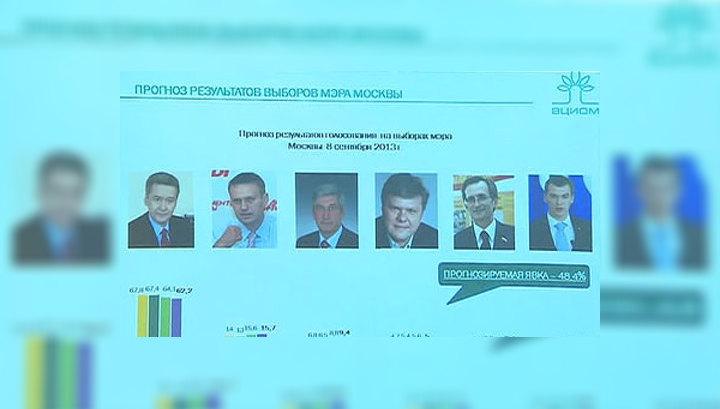 Последний предвыборный опрос ВЦИОМ: у Собянина - более 60 процентов