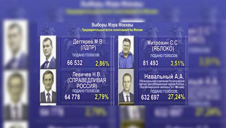 Мосгоризбирком: явка составила 32,07%, Собянин набрал 51,37%