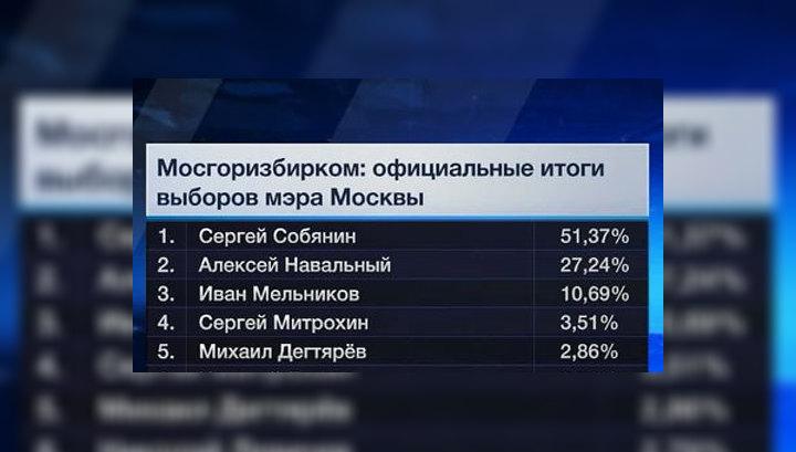 Официально утверждены итоги выборов мэра Москвы