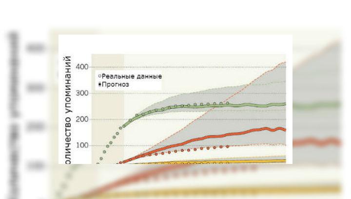 Модель, прогнозирующая количество потенциальных цитат из научной статьи, основанная на пятилетних данных цитирования. Здесь показаны графики для трёх статей, вышедших в журнале Physical Review Letters в 1990 году