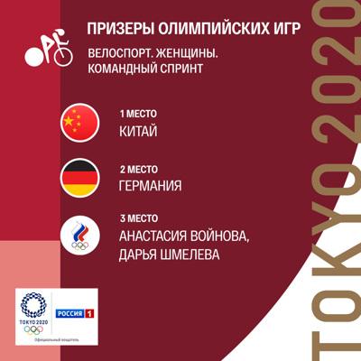 ОИ-2020: Войнова и Шмелёва завоевали бронзу в командном спринте на велотреке