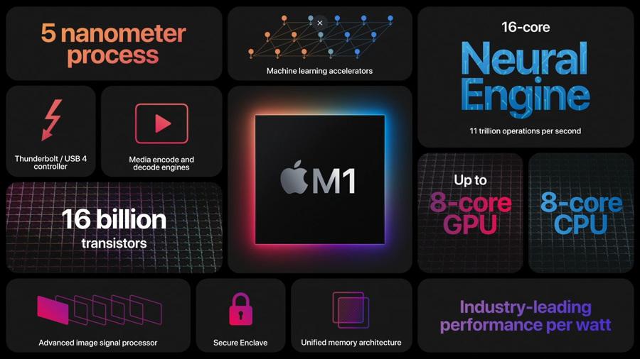 Apple представила первые Mac напроцессорах ARM