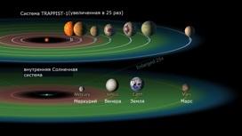 Сравнение системы TRAPPIST-1 с Солнечной системой. Перевод Вести.Ru.