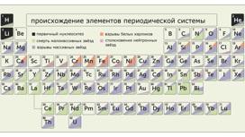 Происхождение разных химических элементов таблицы Менделеева по данным нового исследования. Перевод Вести.Ru.