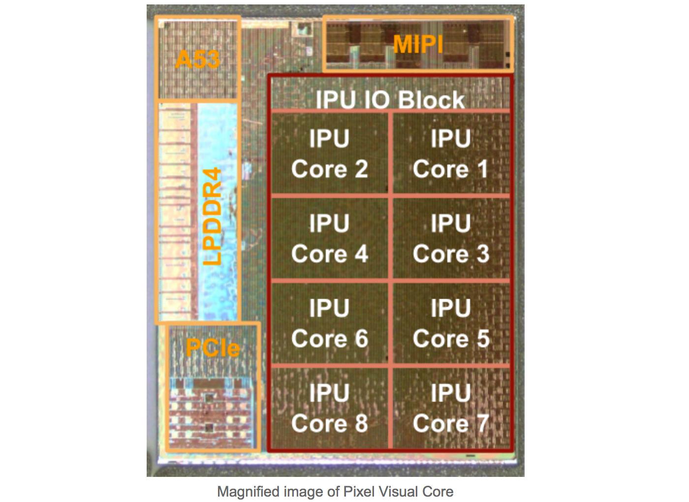 1-ый мобильный чип Google уже применяется вPixel 2