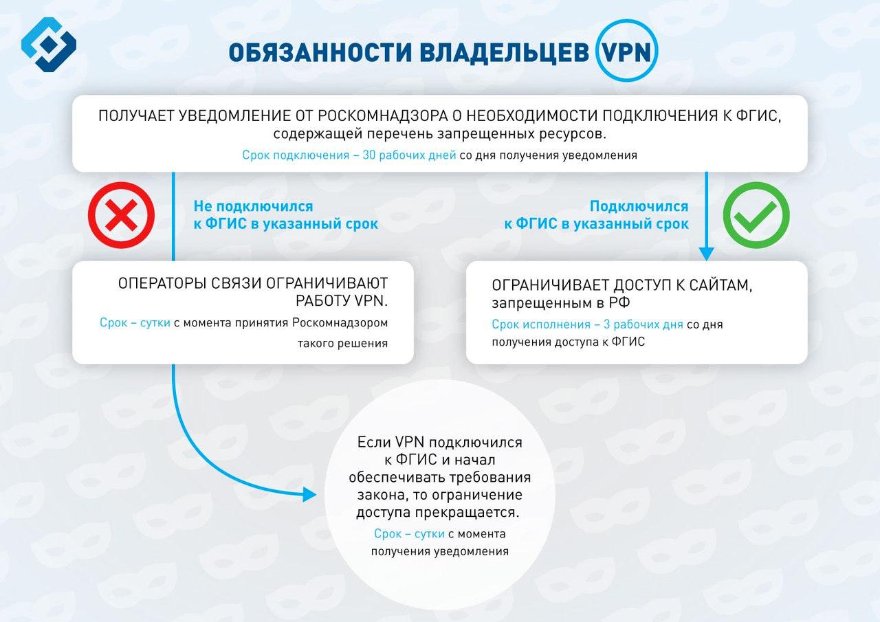 Обходить блокировки через VPN-сервисы ианонимайзеры запретят 1ноября