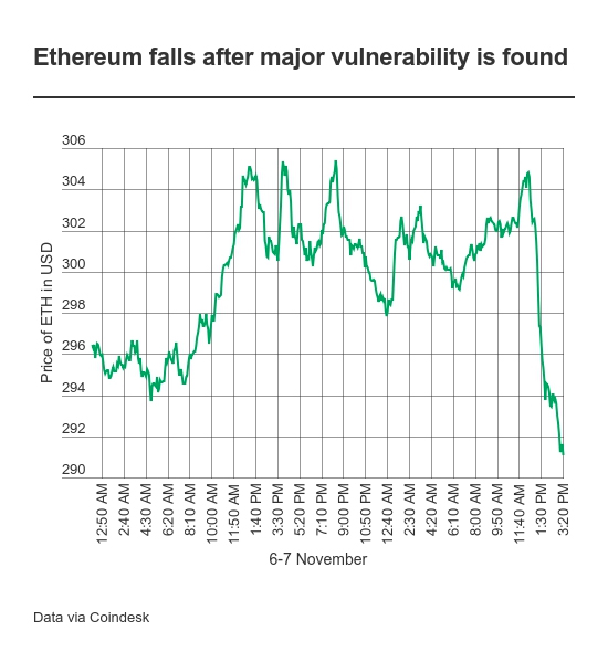 Владельцы Ethereum потеряли криптовалюты на $280 млн из-за ошибки разработчика