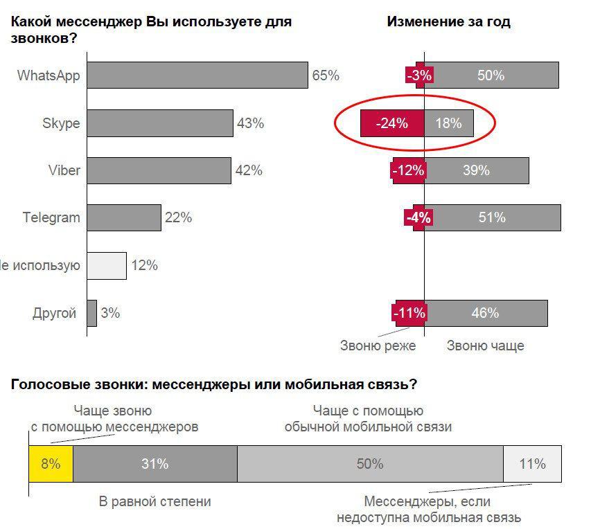 Исследование: более трети россиян активно звонят через мессенджеры