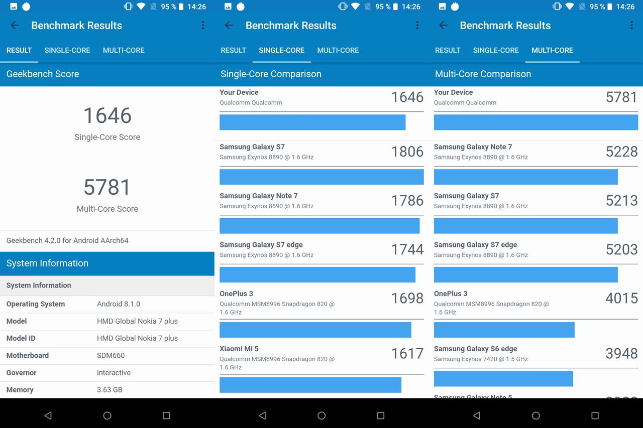 Обзор смартфона Nokia 7 Plus  с флагманскими амбициями - Обзор ... 594d7197a3f42