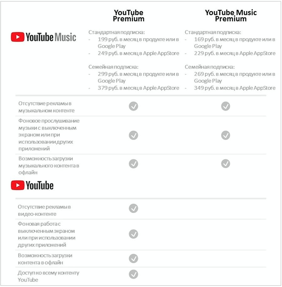 Google запустил в Российской Федерации YouTube Music иплатный сервис YouTube премиум