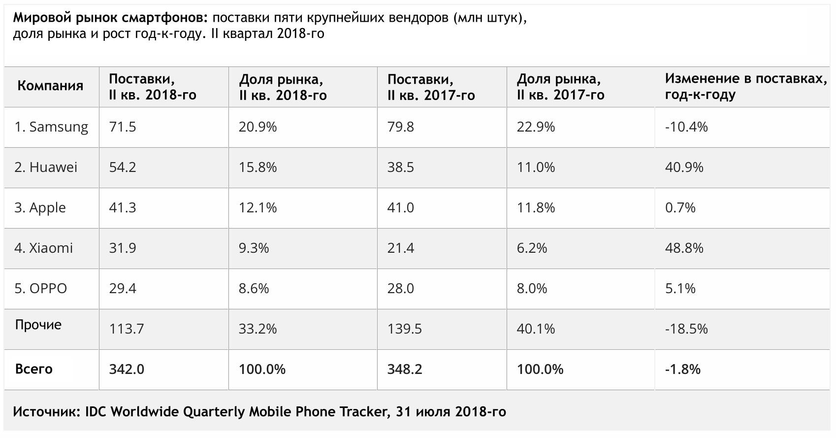 Какое место телефон занимает по продажам