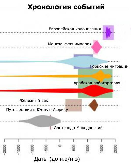 Хронология событий, в ходе которых произошли основные исторические генетические смешения народов