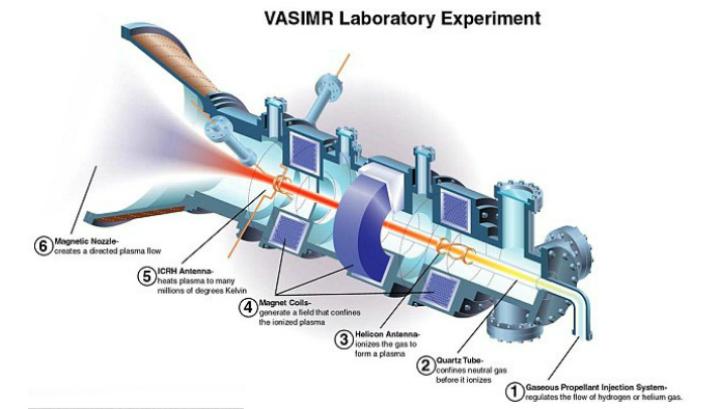 Ожидается, что плазменные ракеты с двигателем VASIMR будут потреблять сравнительно небольшое количество топлива