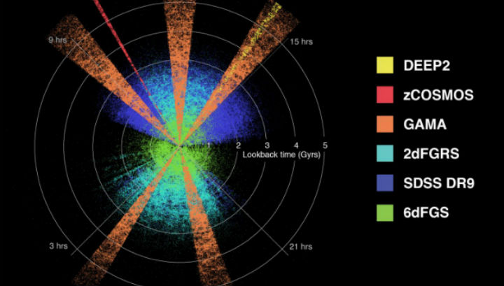 Распределение галактик относительно Земли, наблюдение за которыми могут быть использованы для изучения эволюции массы, энергии и структуры Вселенной на протяжении последних нескольких миллиардов лет