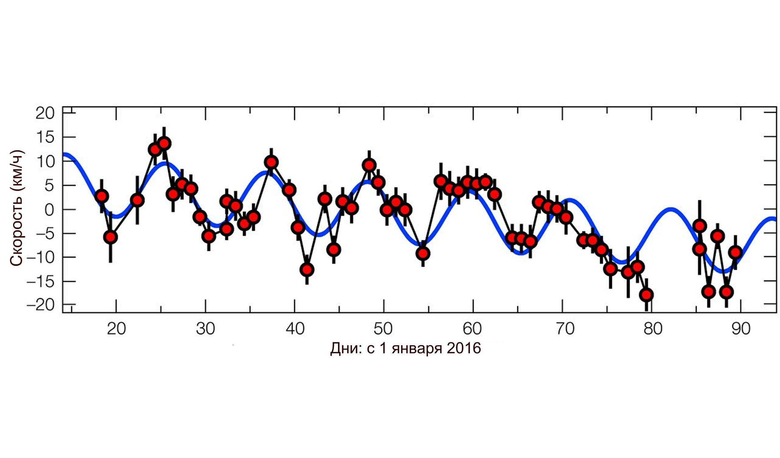 График показывает, как изменялось во времени движение Проксимы по лучу зрения по направлению к Земле и от неё в течение первой половины 2016 года.