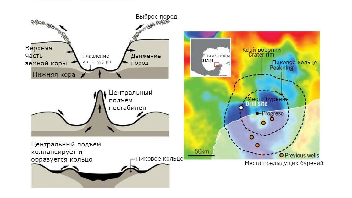 Процесс образования пикового кольца и края кратера, а также карта, демонстрирующая место последнего бурения.